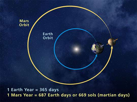 when will mars be close to earth