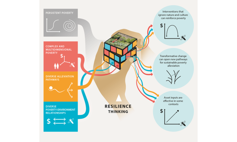 Why thinking beyond money is vital for solving the poverty puzzle