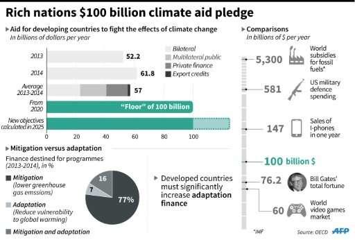 $100 billion climate aid pledge by rich nations