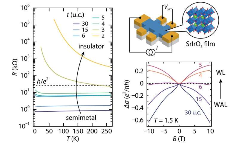 Scientists explore quantum properties in the two-dimensional limit