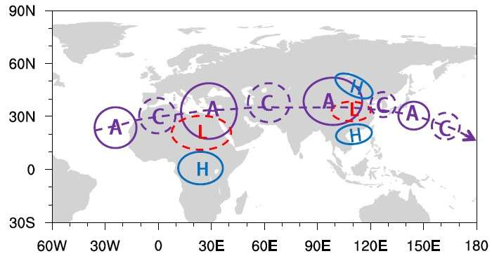Scientists unravel the interdecadal variability of the Afro-Asian summer monsoon system