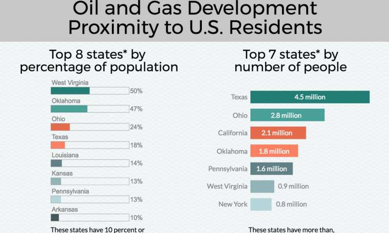 17.6 million Americans live close to active oil and gas (and fracking) wells