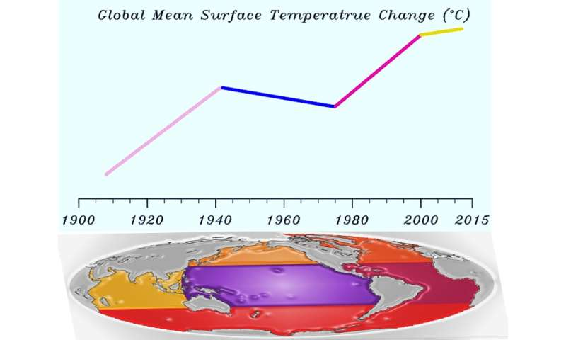 Understanding multi-decadal global warming rate changes