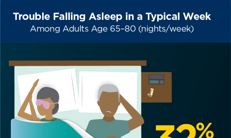 1 in 3 older adults take something to help them sleep but many don't talk to their doctors