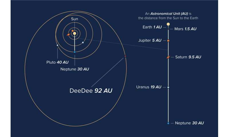 ALMA investigates 'DeeDee,' a distant, dim member of our solar system