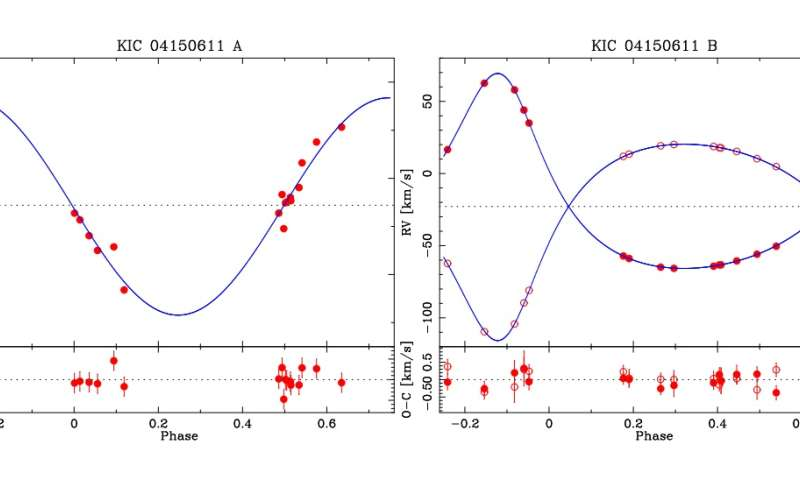 Astronomers study a rare multi-eclipsing quintet of stars