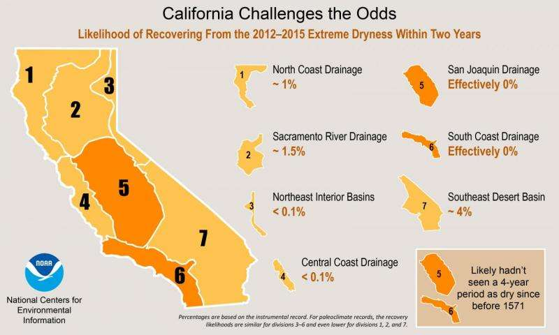 California dryness and recovery challenge multi-century odds