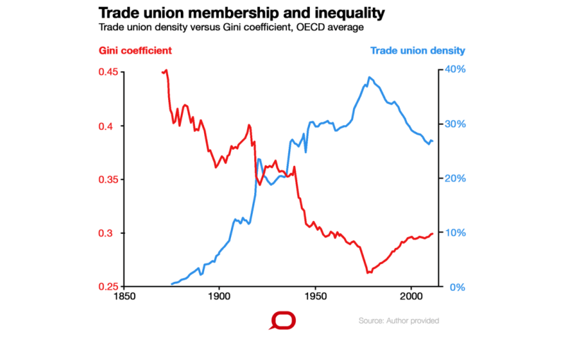 Don't listen to the rich—inequality is bad for everyone