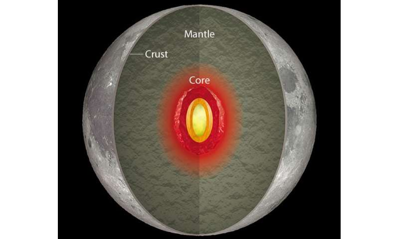 Dynamo at moon's heart once powered magnetic field equal to Earth's