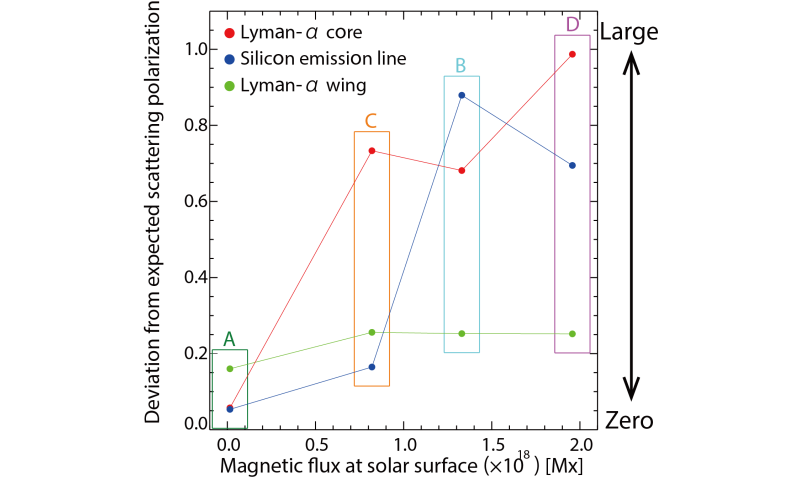 First direct exploration of magnetic fields in the upper solar atmosphere