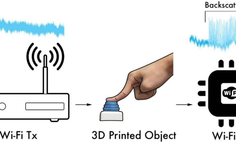 In first, 3-D printed objects connect to WiFi without electronics