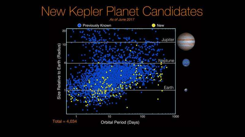 Kepler has taught us that rocky planets are common