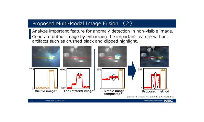 NEC and Tokyo Institute of Technology use AI to dramatically increase image clarity under severe co