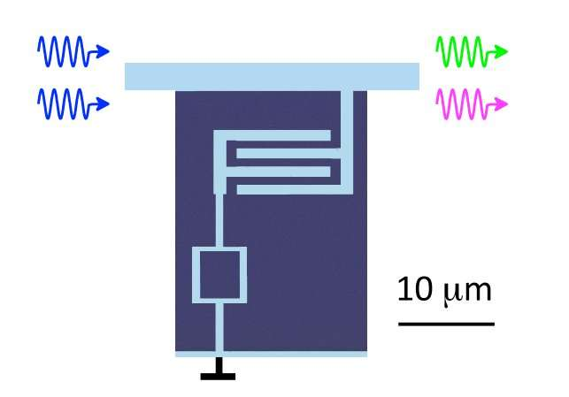 Physicists mix waves on superconducting qubits