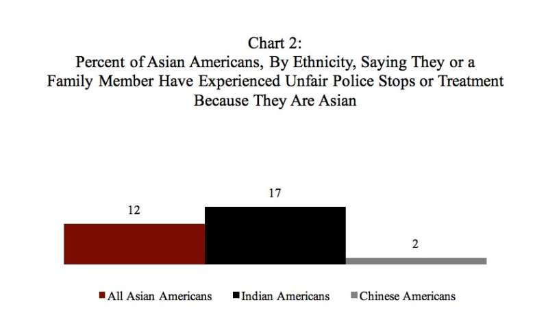 Poll: At least one-fourth of Asian Americans report workplace, housing discrimination