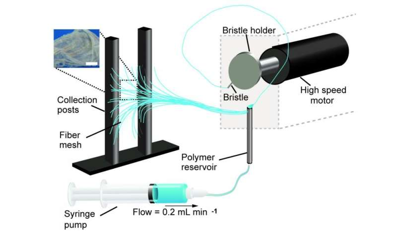 Portable nanofiber device offers precise, point-and-shoot capability