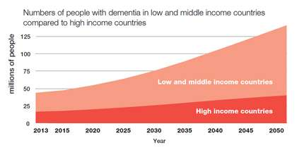 Report highlights scale of dementia epidemic in Africa