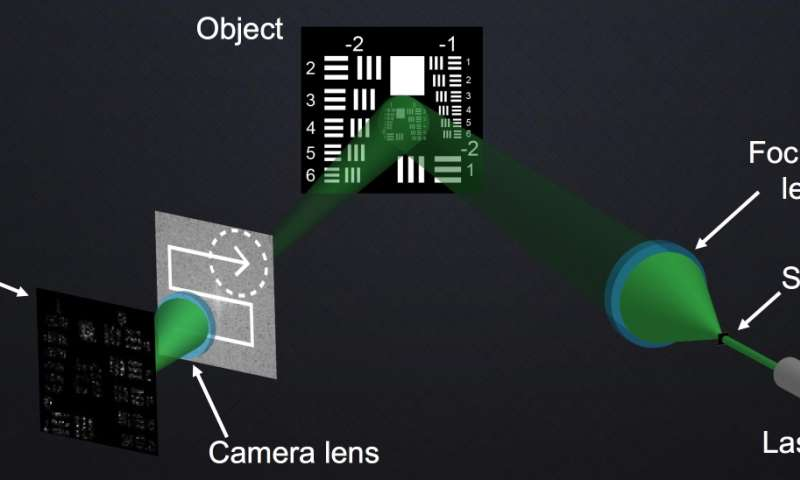 SAVI camera ditches long lens for distant images