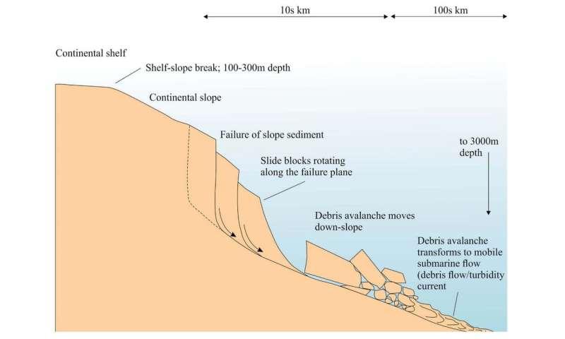 Scars left by Australia's undersea landslides reveal future tsunami potential