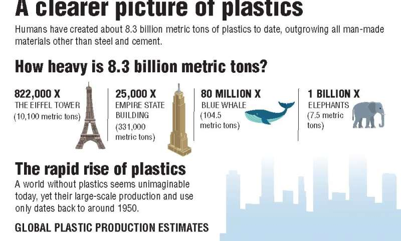 Scientists calculate total amount of plastics ever produced