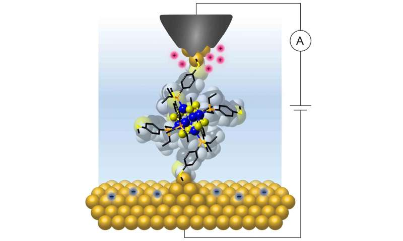 Single molecules can work as reproducible transistors -- at room temperature