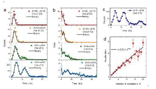 Superradiance of an ensemble of nuclei excited by a free electron laser