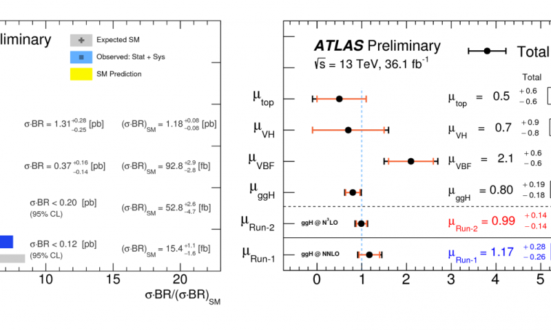 The ATLAS Experiment explores how the Higgs boson interacts with other bosons