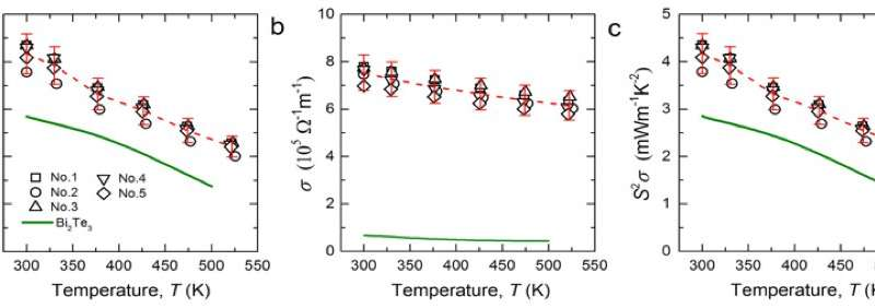 Thermoelectric power generation at room temperature: Coming soon?