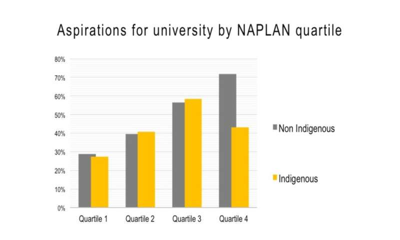Why many high-achieving Indigenous students are shunning university