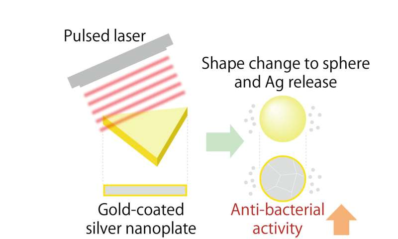 Nanoparticles with pulse laser controlled antibacterial properties