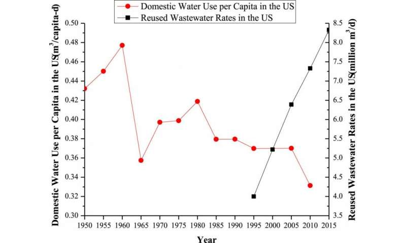 Research shows residential conservation during drought can hinder wastewater reuse