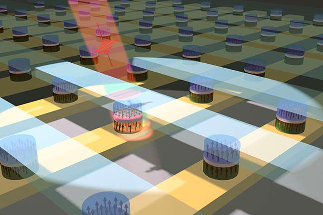 Researchers flip a magnetic memory cell with a light pulse at record speed