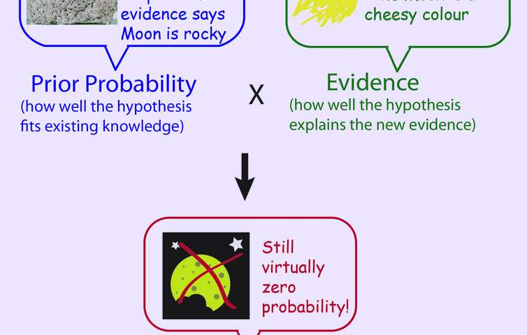 Bayes' Theorem—the maths tool we probably use every day, but what is it?