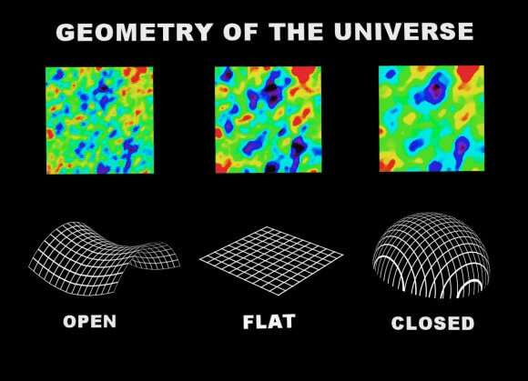 How do we know the universe is flat? Discovering the topology of the universe