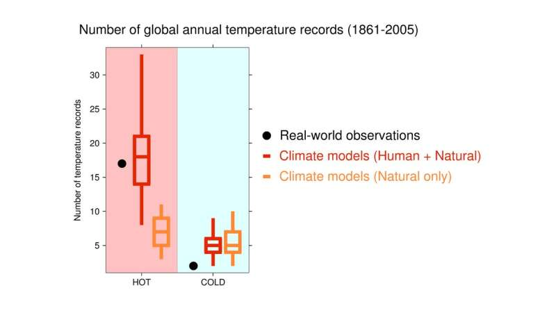 Human-caused warming increasing likelihood of record-breaking hot years