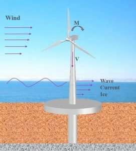 Researcher tests new methods to anchor wind turbines