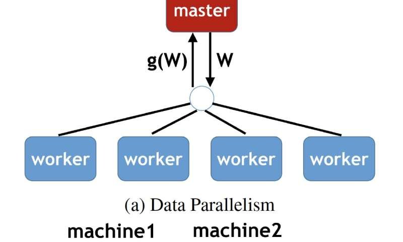 Supercomputing speeds up deep learning training