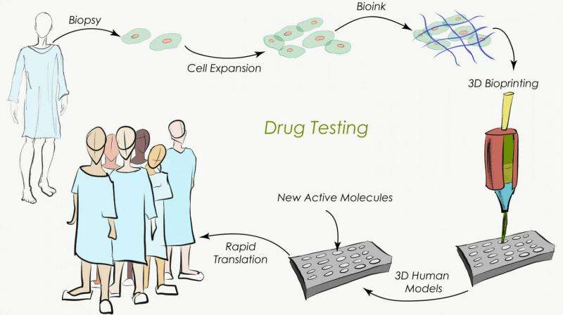 The next pharmaceutical revolution could be 3D bioprinted
