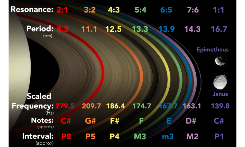 University of Toronto astrophysicists convert moons and rings of Saturn into music