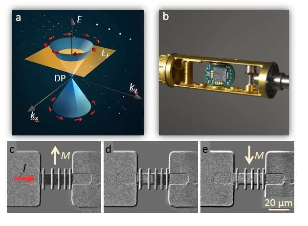Researchers achieve significant breakthrough in topological insulator-based devices for modern spintronic applications