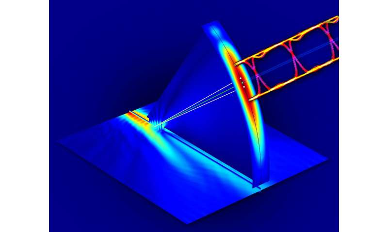 Scientists report first data transmission through terahertz multiplexer