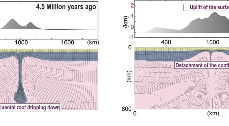 Geophysicists uncover new evidence for an alternative style of plate tectonics