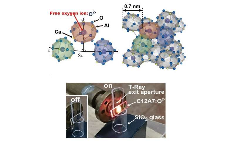 Harnessing the rattling motion of oxygen ions to convert T-rays to visible light