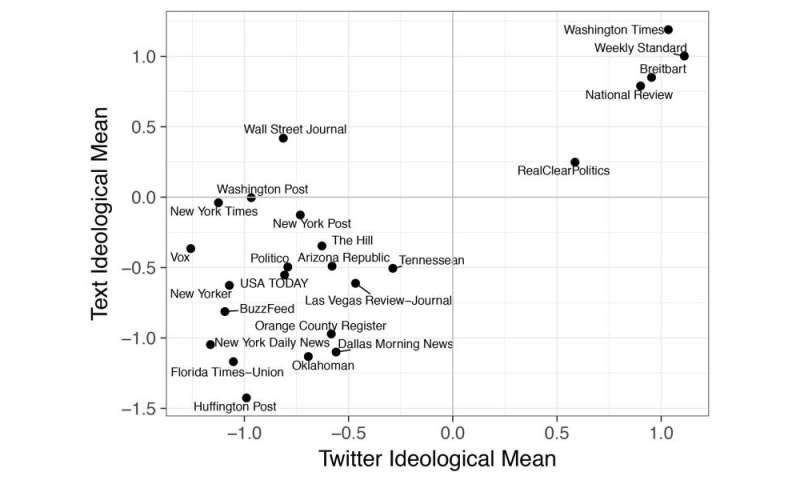 Study finds 'modest correlation' between journalists' social networks and ideology of their news content