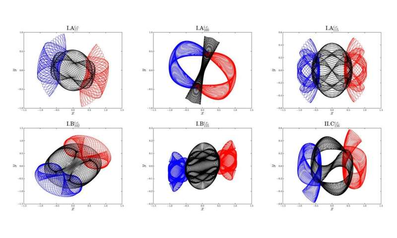 Scientists discover more than 600 new periodic orbits of the famous three body problem