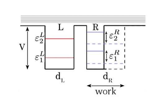 superconducting qubits