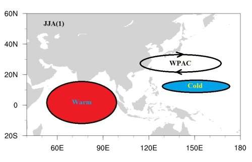 Study reveals decadal variation of relationship between EA summer monsoon and ENSO