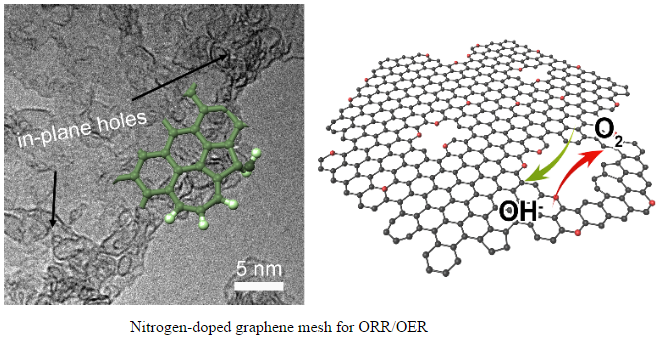 Promising graphene catalyst obtained from sticky rice