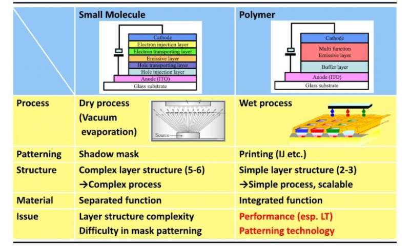 Researchers review the state of printed organic electronics