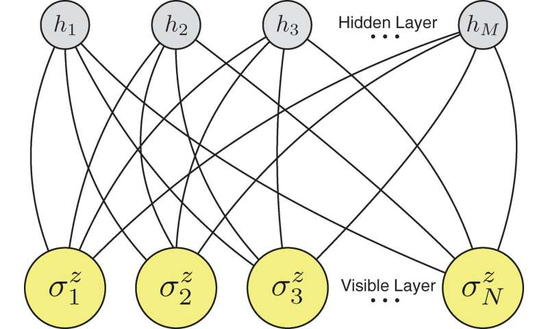 Researchers use artificial neural network to simulate a quantum many-body system